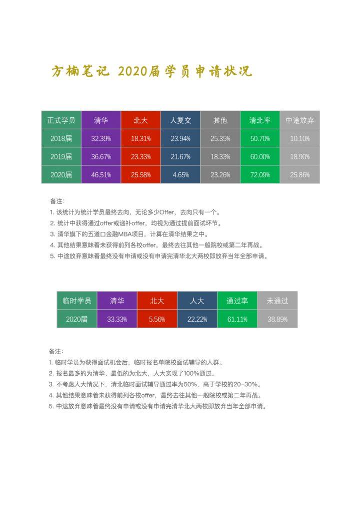 方楠笔记MBA2019-2020年度总结