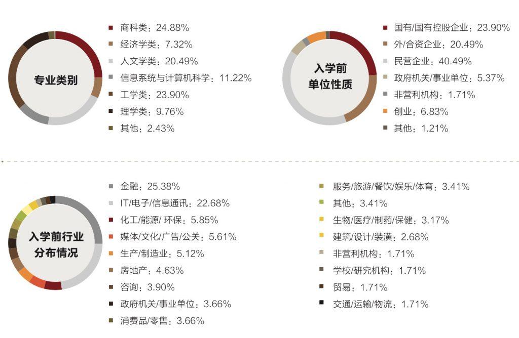 北大MBA首届改革学员背景公布,多处变化彰显招生偏好