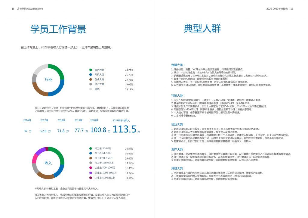 MBA2021级行业报告&方楠笔记年度总结