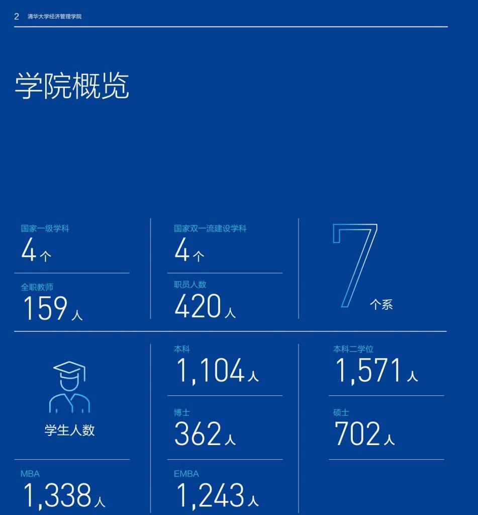 就业寒冬背后,清华北大预估未来对MBA重视加强